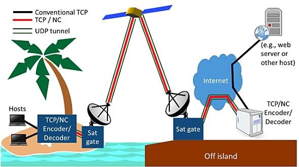 network-topology-apnic-blog