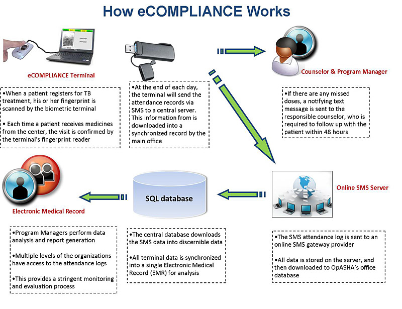 how-ecompliance-works