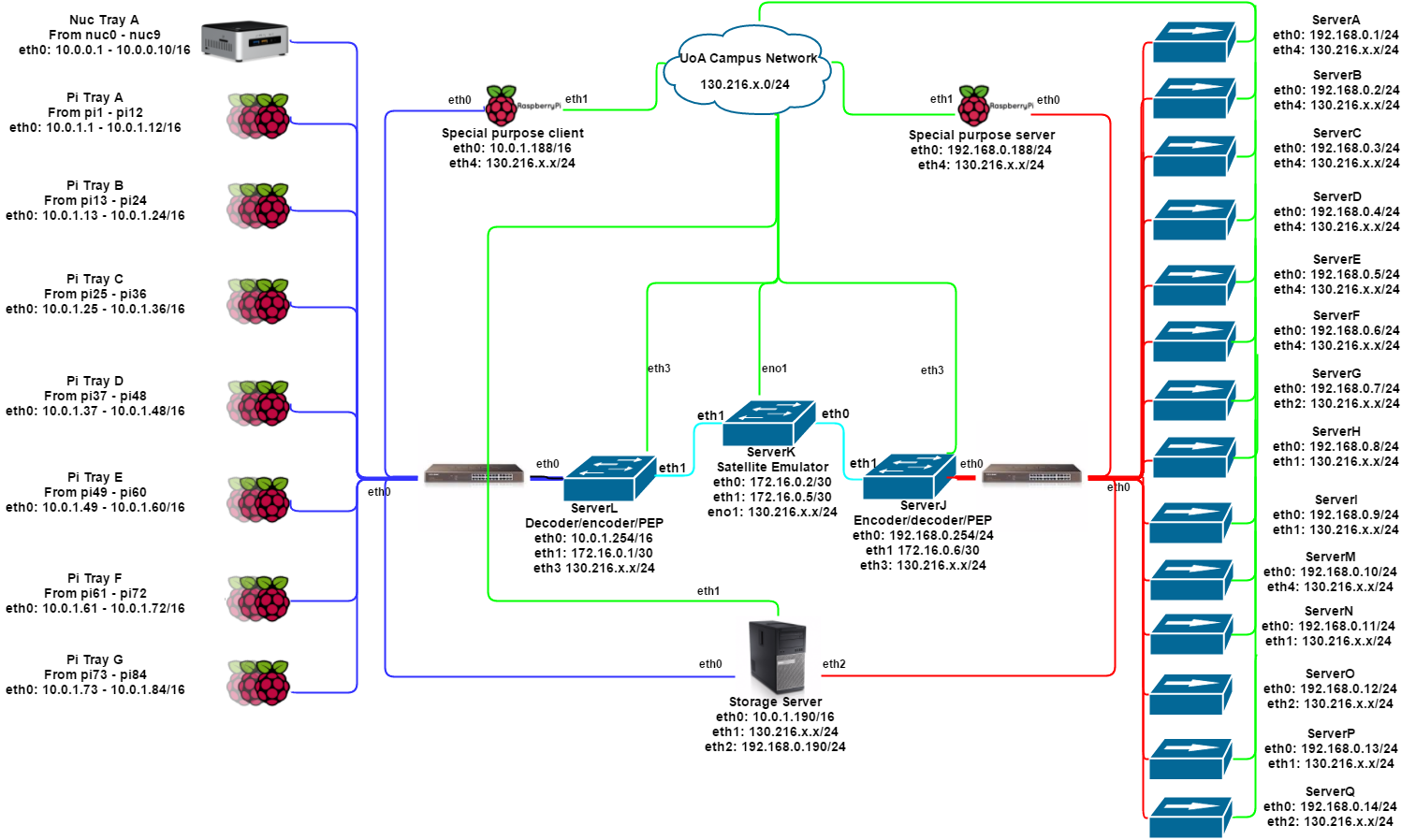 Figure 1: The topology of our simulator. 84 Raspberry Pis and 10 Intel NUCs represent the island clients on the (blue) island network. Three Super Micro servers emulate the satellite link and run the core infrastructure either side (light blue network). A further 14 Super Micros represent the servers of the world that send data to the island (red network). All servers are accessible via our external network (green), so command and control don't interfere with experiments.