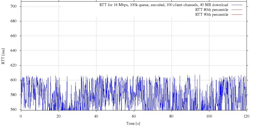 Simulating satellite Internet traffic to a small island Internet